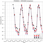 Comparison with Promice KPC_U station observations and HIRHAM5 modelled monthly mean temperatures