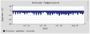 Temperature record from Summit Camp for the last month.